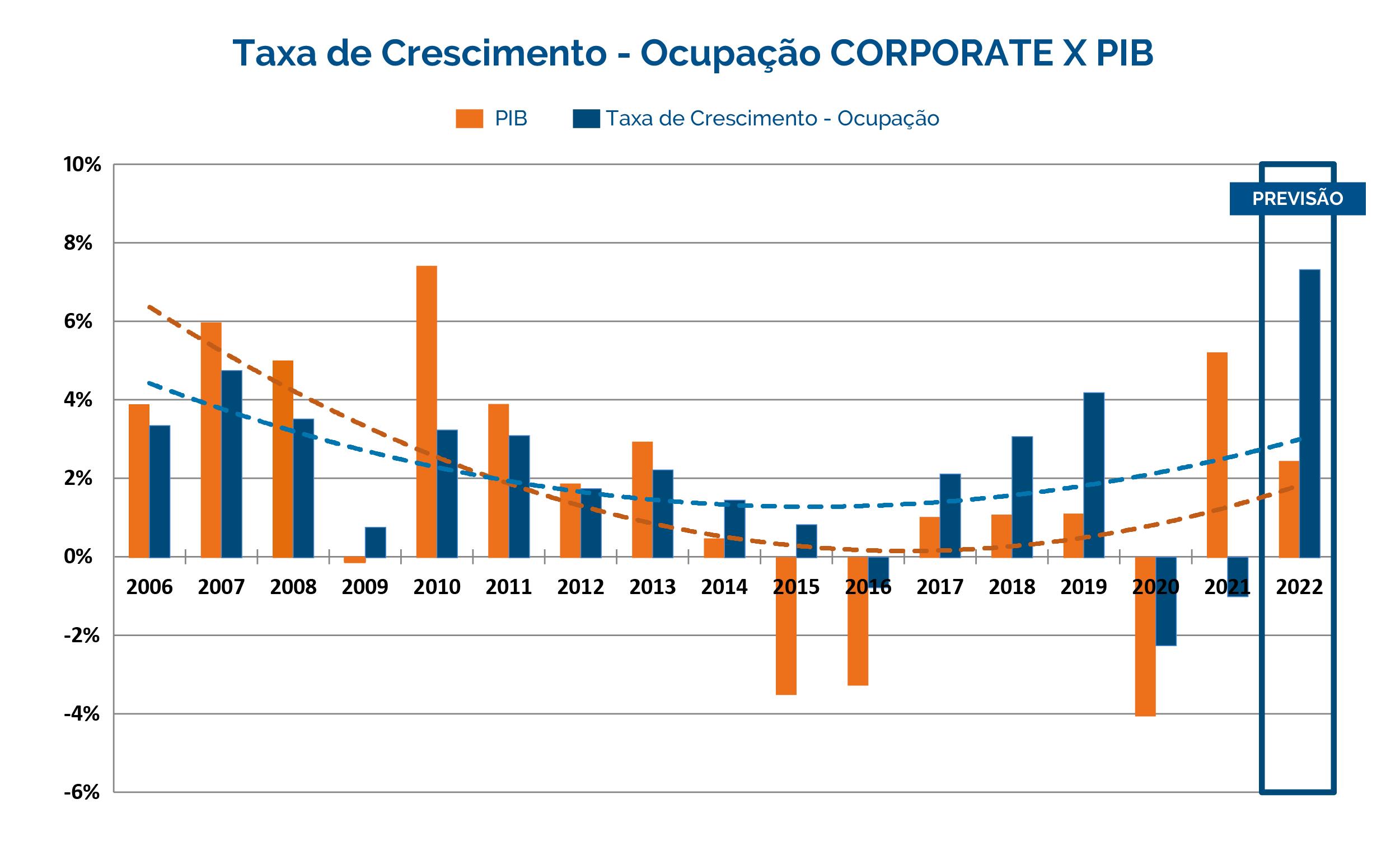 Taxa de Crescimento - Ocupação CORPORATE x PIB